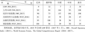 表2 金砖国家在全球主要指数排名