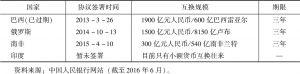 表6 中国与其他金砖国家货币互换协议