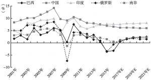 图1 金砖国家经济增长率(2001~2021E)