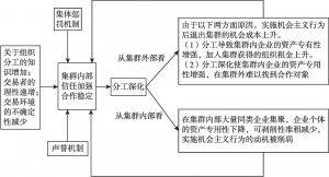 图1 集群深化分工的内生演变机制