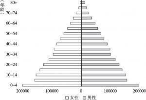 图1-2 1950年全球人口结构变化趋势