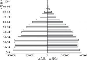 图1-3 2015年全球人口结构变化趋势