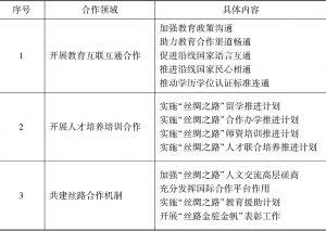 """表6-3 共建""""一带一路""""教育行动的合作重点"""