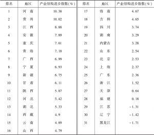 表6 2015年各省份产业结构进步指数及排名