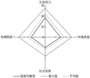 图6 低度均衡型