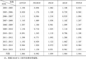 表8-5 2004~2015年中部地区制造业技术创新的平均Malmquist指数及其分解