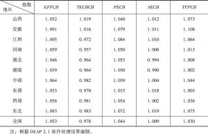 表8-6 2004~2015年中部六省及各经济地带技术创新的平均Malmquist指数及其分解