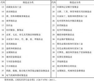 表9-1 制造业分类及代码