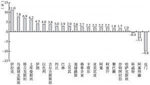 图1 2016年中亚和西亚各国GDP增速示意