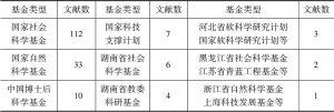 表1-5 邻避文献的基金分布