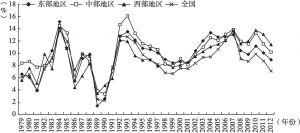 图4-3 中国人均GDP增长率变化趋势