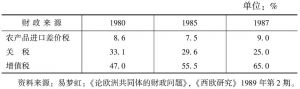 表22 共同体财政三大来源比重