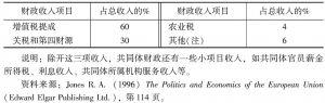 表23 1992年共同体财政收入结构