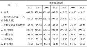 表28 2000~2006年欧盟共同体财政支出规划