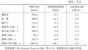 表50 共同体结构框架对就业的影响的估计