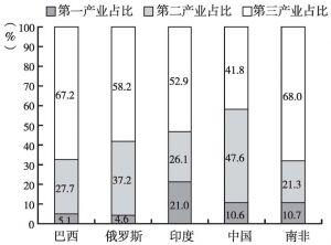 图4 2006年金砖国家三大产业占本国GDP比重