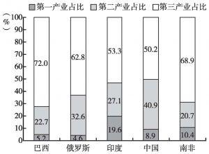图5 2015年金砖国家三大产业占本国GDP比重