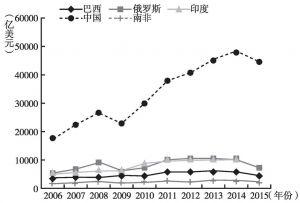 图6 2006~2015年金砖国家进出口总额