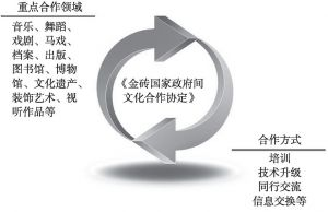 图2 金砖国家政府间文化合作协定