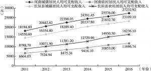 图6 长垣县城乡居民人均可支配收入与全省城乡居民人均可支配收入对比