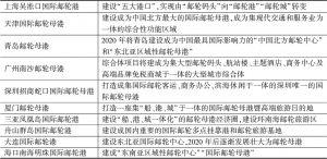 表1 中国邮轮港口发展规划