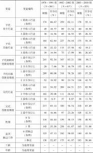 表4-10 本节所使用变量的描述性统计
