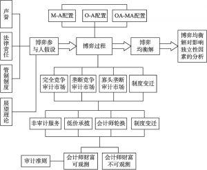 图1-4 研究思路