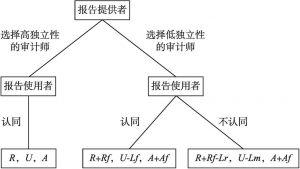 """图2-2 """"用脚投票""""过程的博弈树"""