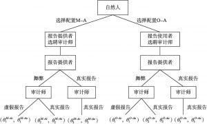 图3-1 扩展式博弈过程