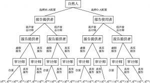图4-1 垄断市场竞争下的展开式博弈树