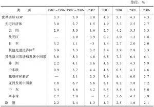 表1-1 世界经济形势回顾与展望:1987~2006年