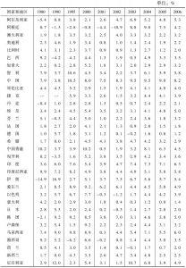 表1-2 GDP不变价增长速度:部分国家和地区(1980~2006年)