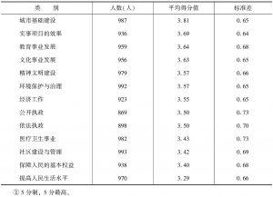 表12 对政府诸项工作的评价<superscript>①</superscript>