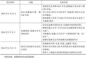 表1 成都地区CSR沙龙活动概况-续表