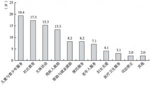 图3 社会组织服务领域占比