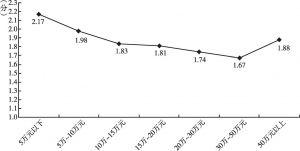 图3 不同收入群体对限购政策的评价