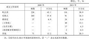表3 外来人口来京工作的原因