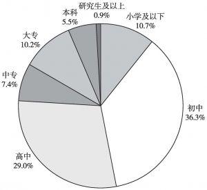 图1 受教育水平分布