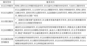 表2 北京市社会建设专项资金购买社会组织服务项目指南