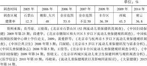 表3 北京市流动儿童保健手册建册率