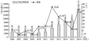 图9 2006~2016年广州货运周转量及增速
