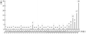 图2 公共管理实验研究论文数量趋势(1978~2016年)