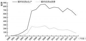 图10 2000~2015年中国知网期刊文献数量变化趋势