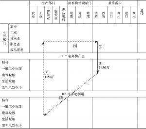 表4 资源化路径的投入产出分析