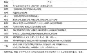 表3 党的十八大后形成的中国环境管理思想体系框架