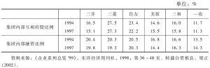 表6 日本6大企业相互持股比例和内部融资比例