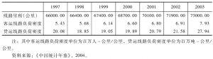 表3 中国铁路运输部门情况