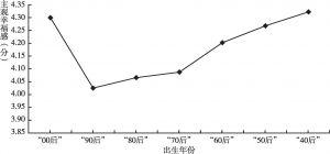 图2 不同出生年份的主观幸福感