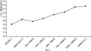 图4 不同收入的主观幸福感