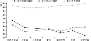 图7 不同主观幸福感群体的死亡态度比较